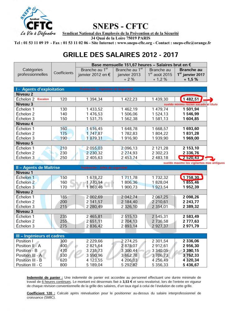 Tabla salarial vigilantes se seguridad Franceses