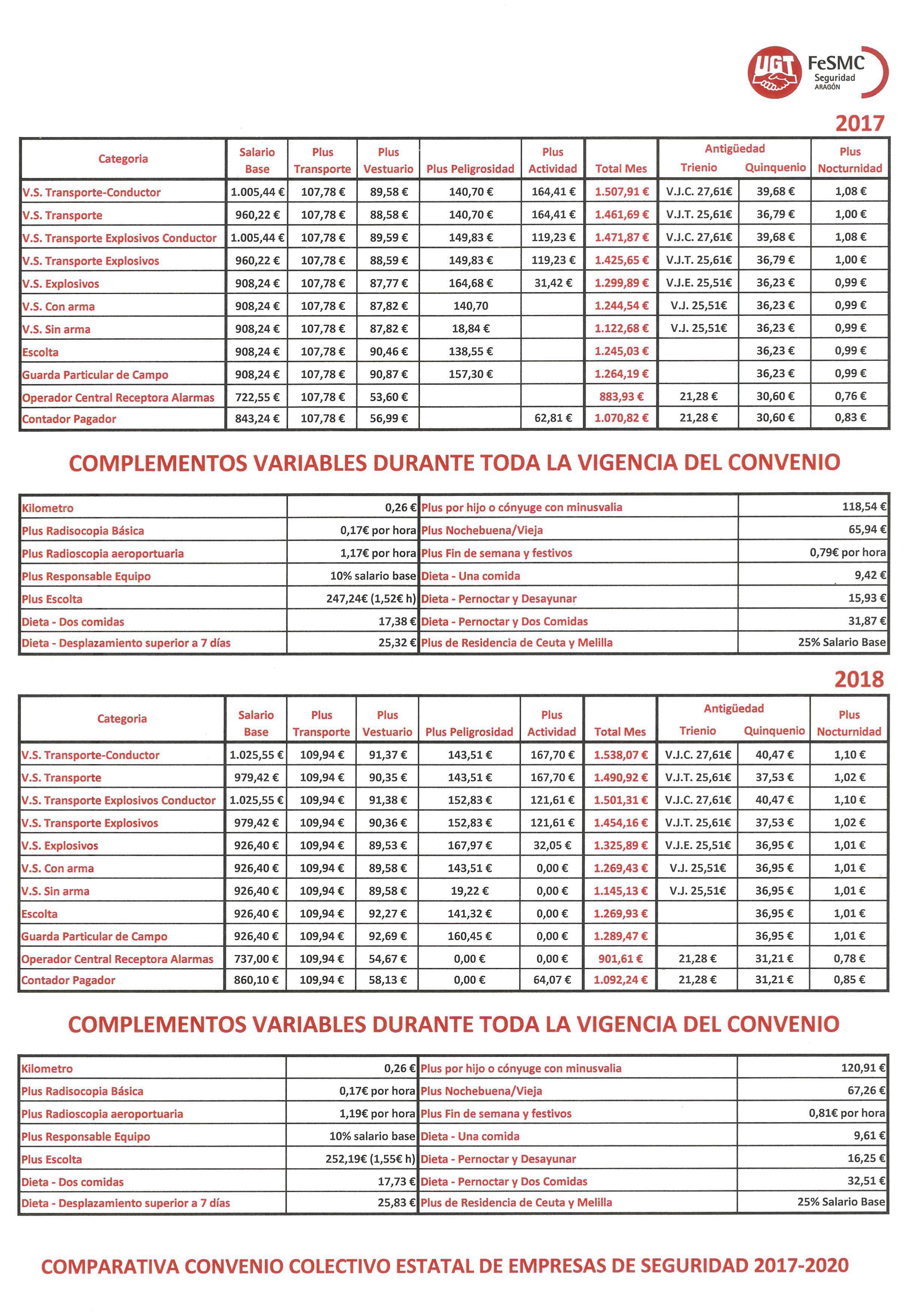 Convenio vigilantes seguridad 2018 2020 ugt grupo control for Fuera de convenio 2018
