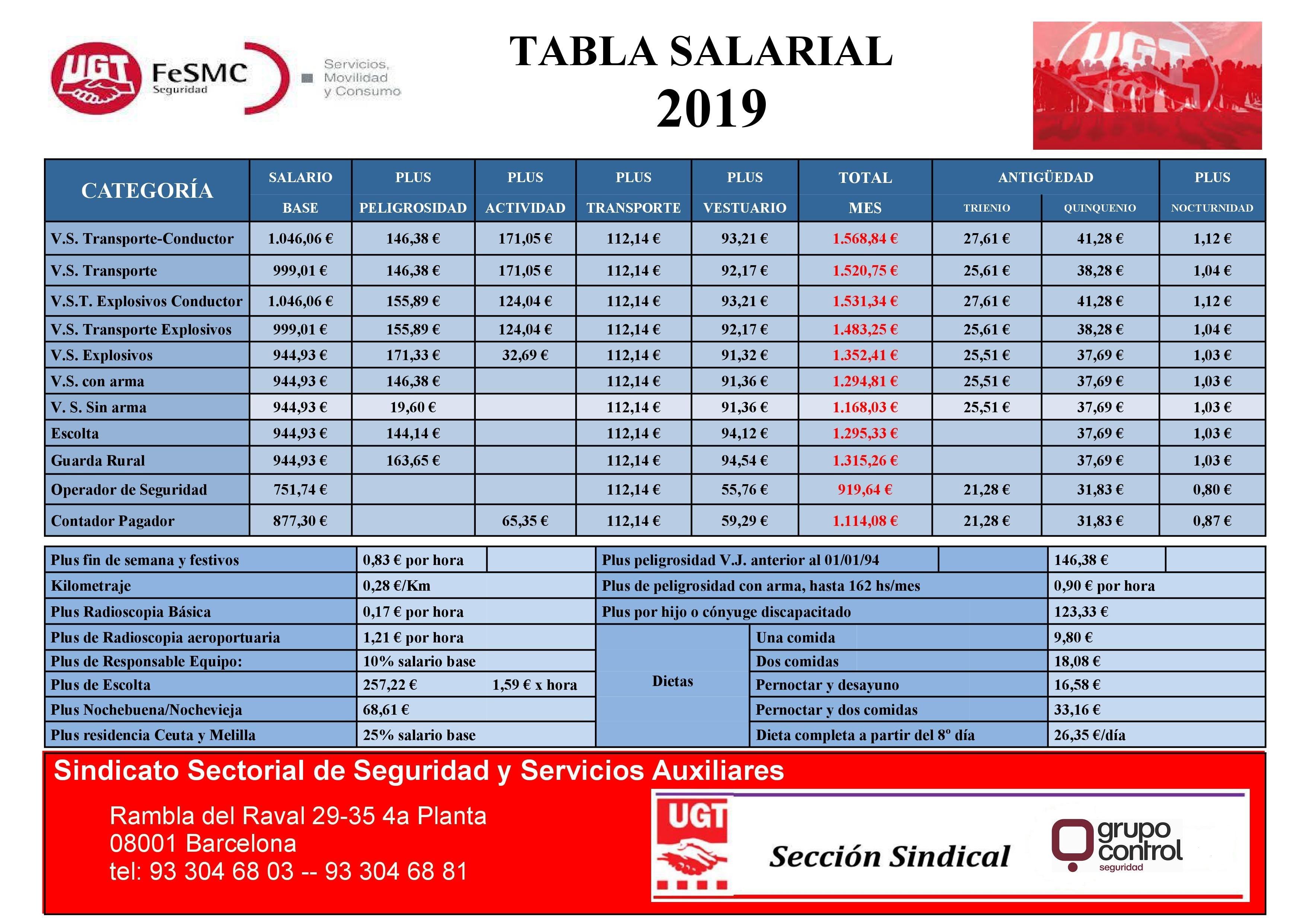 Tabla salarial 2019 grupo control